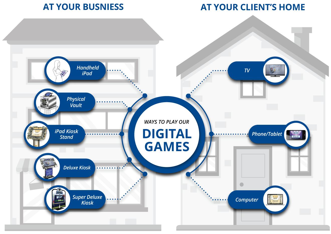 DigitalGames Game Play Choices