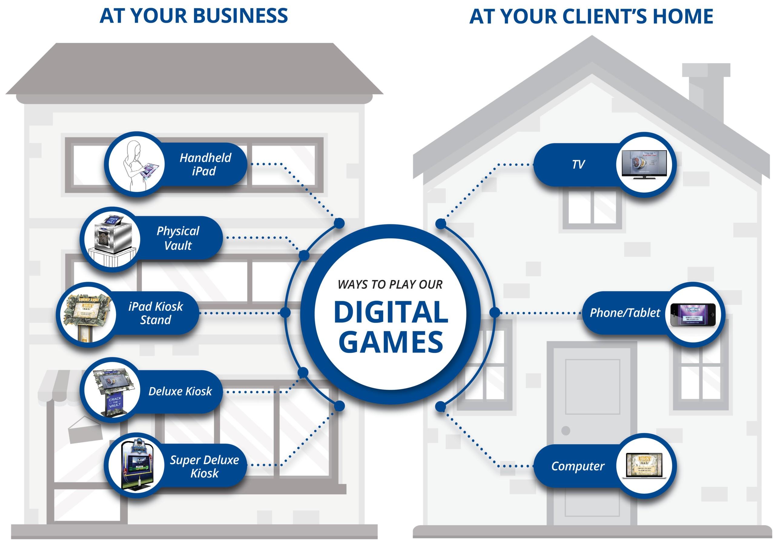Insured Digital Promotions